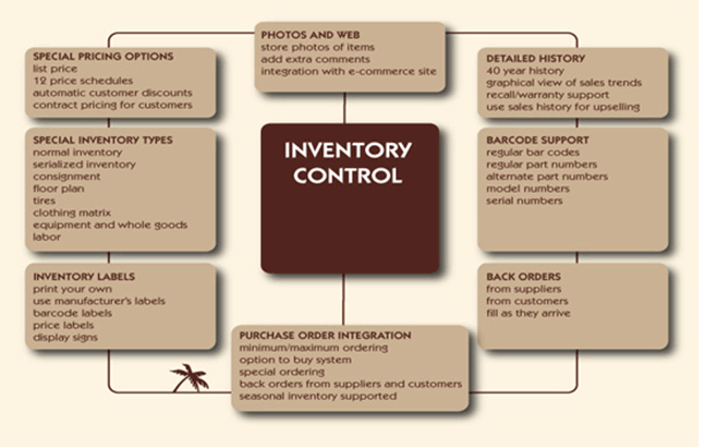 introduction of inventory system thesis Automated storage/retrieval systems (as/rs) are automated systems that store and retrieve products from an inventory location they are used for unloading, sorting, put-away, storage, order-picking, staging, and loading.